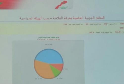 انتخابات الغرف بجهة كلميم واد نون …  الحصيلة ونسبة المشاركة